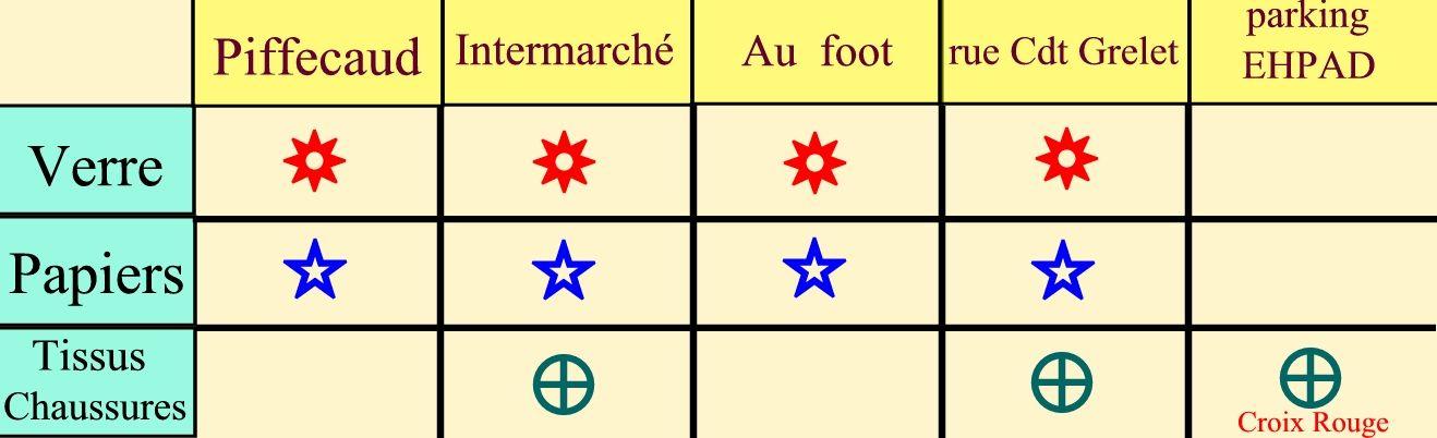 tableau point collecte dechets